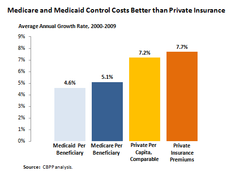 What's to Blame for Healthcare Costs? Doing Nothing. | FrumForum