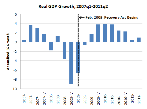 The Impact Of The Recovery Act In A Few Easy Charts Jared