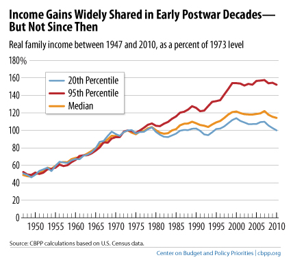 http://jaredbernsteinblog.com/wp-content/uploads/2011/09/income-gains-diverge-in-1973.jpg