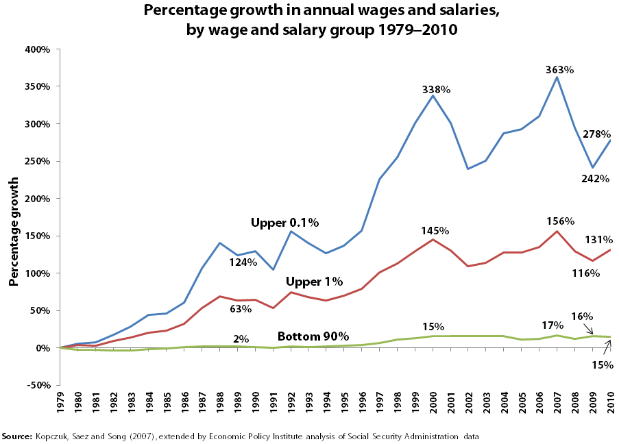 Pct_Growth_Annual_Wages13.png