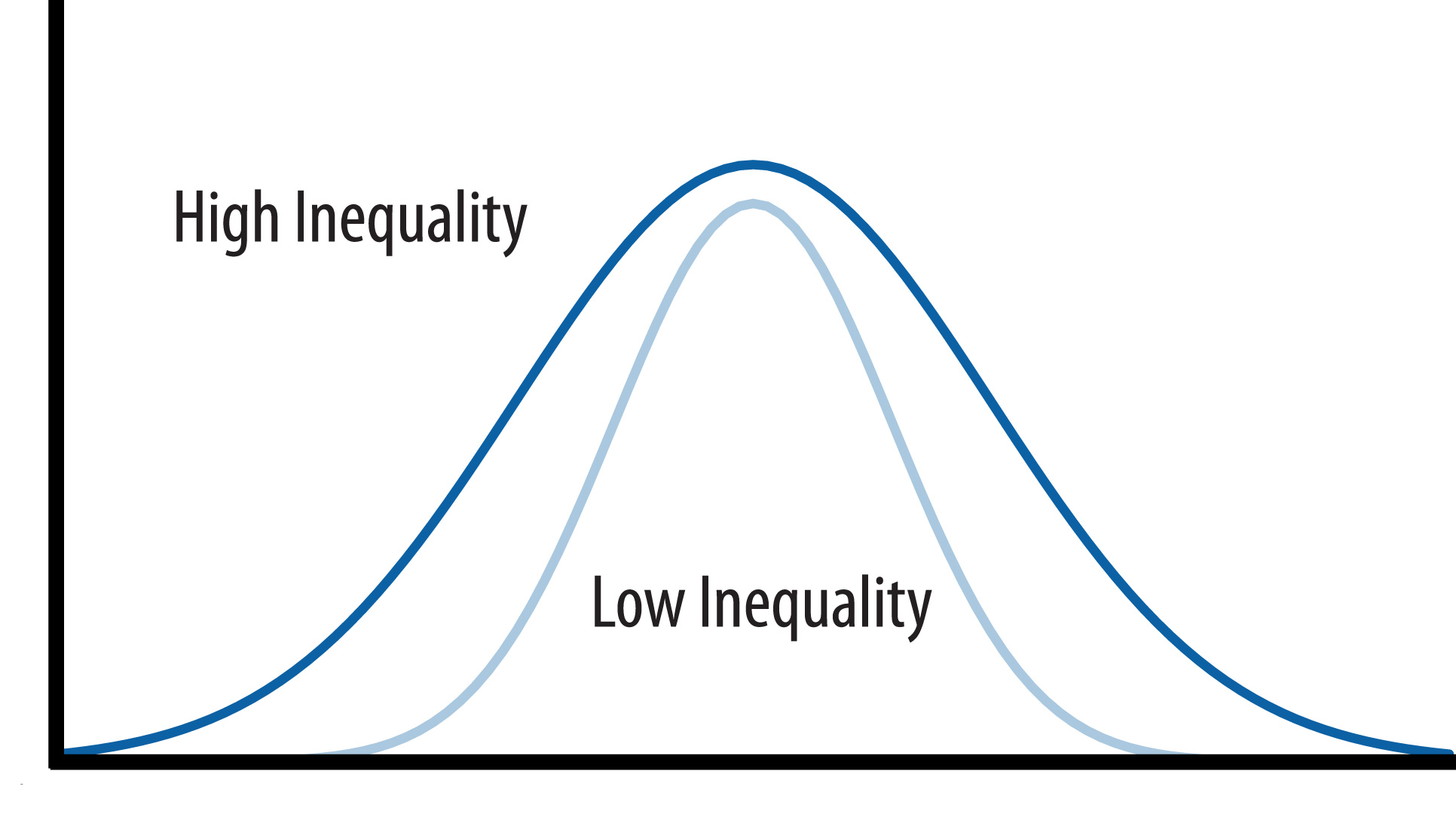 economy scale inequality for all essay
