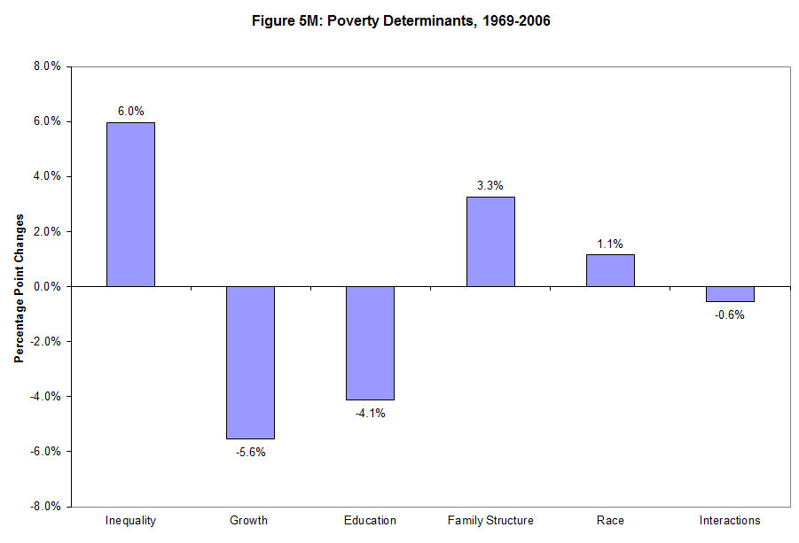 Poverty Inequality And The Stages Of Grief Jared Bernstein On