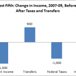 Against the Tide: Offsetting Income Losses in the Great Recession