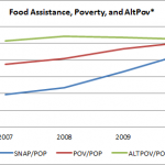 Food Stamps, Poverty, and the Budget