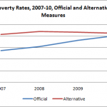 High Poverty Rates and Market Failure