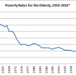 Half a Century of Poverty In America
