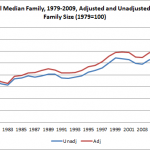 Should Income Analysts Adjust for Family Size?
