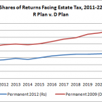 The Limited Reach of the Estate Tax