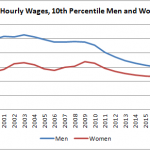 Okun, Unemployment, and Wages
