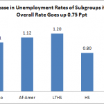 Who Gets Hurt Most by Higher Unemployment?