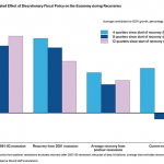 Janet Yellen Speaks, Makes Critical Points, and Presents a Graph I Shoulda Made