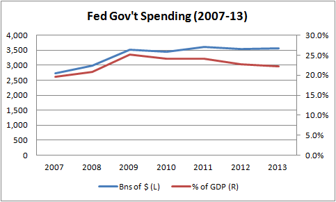 spending gdp Chart of the Day