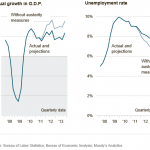 Graphs of the Day: Your Economy on Austerity