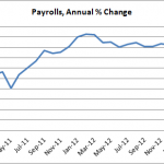 Jobs Report, Good News, Less Good News, and a Warning