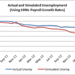 More on the Cost of Moderate Payroll Growth