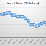 The Trouble with Low Inflation