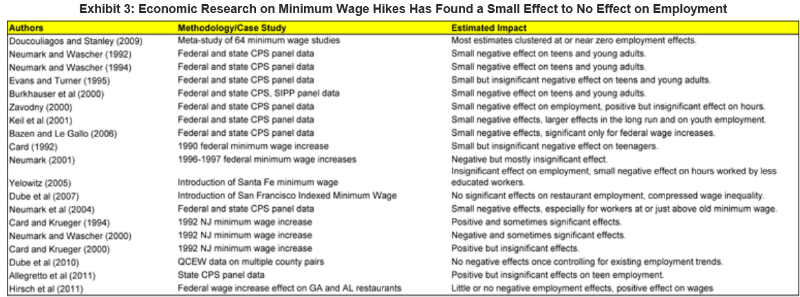minimum wage essay Raising the american minimum wage 8 pages 2094 words november 2014 saved essays save your essays here so you can locate them quickly.
