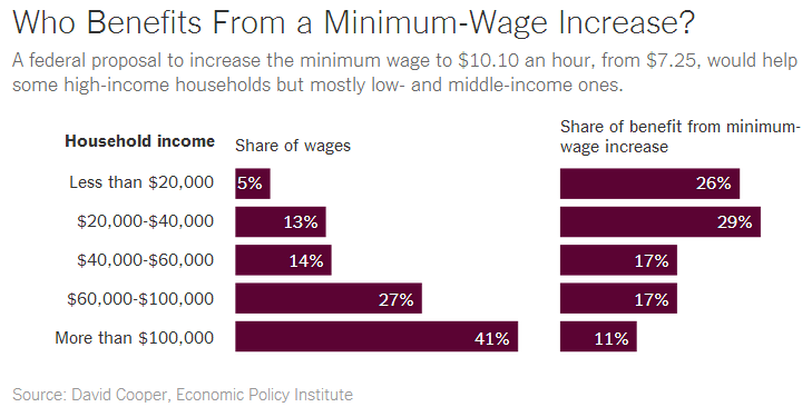 how would raising minimum wage help families