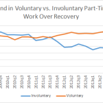Part-time Work and the Recovery: Some Evidence to Counteract the Noise