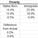 How Much Does Immigration Increase Poverty? Less than Robert Samuelson Thinks it Does