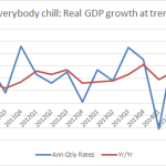 "2014q4 GDP: On trend if you measure it ""right"" with no inflationary pressures in sight."