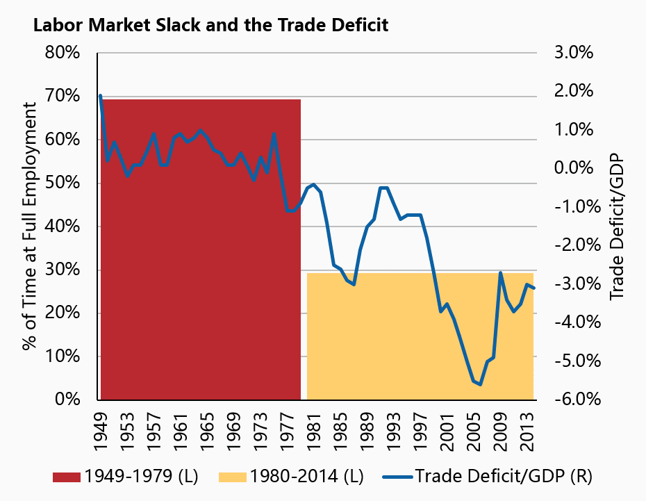 Full Employment and Trade Deficit