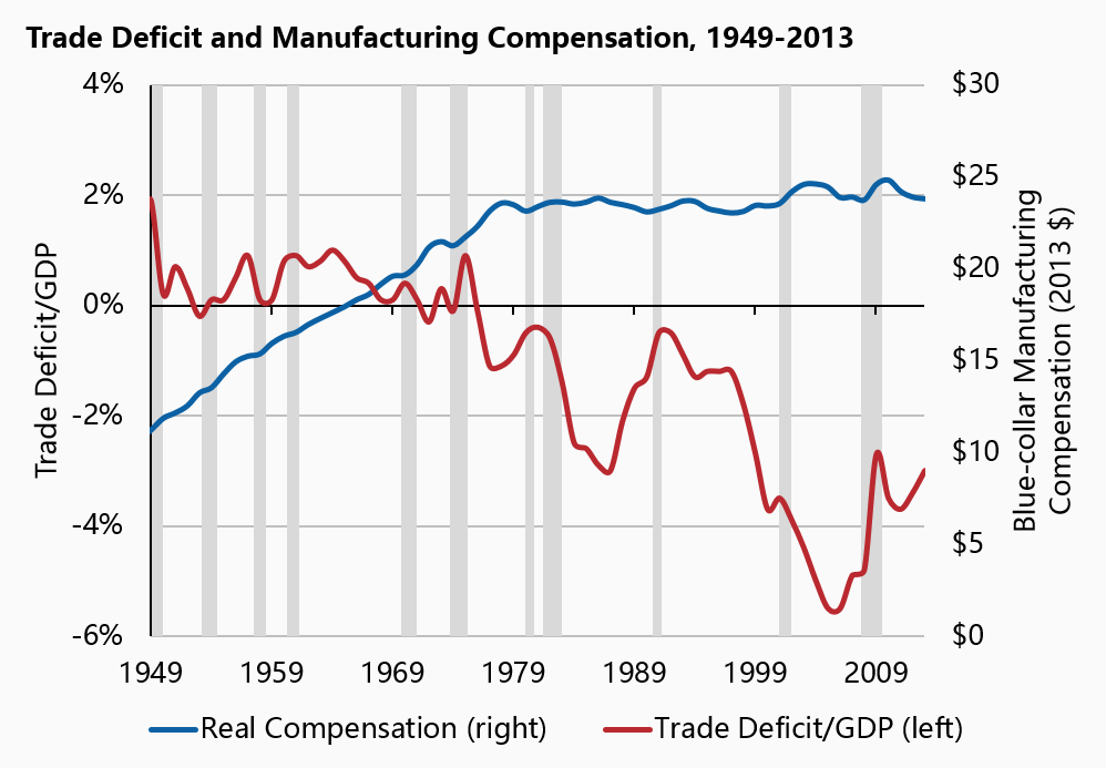 Trade Deficit and Manufacturing Comp