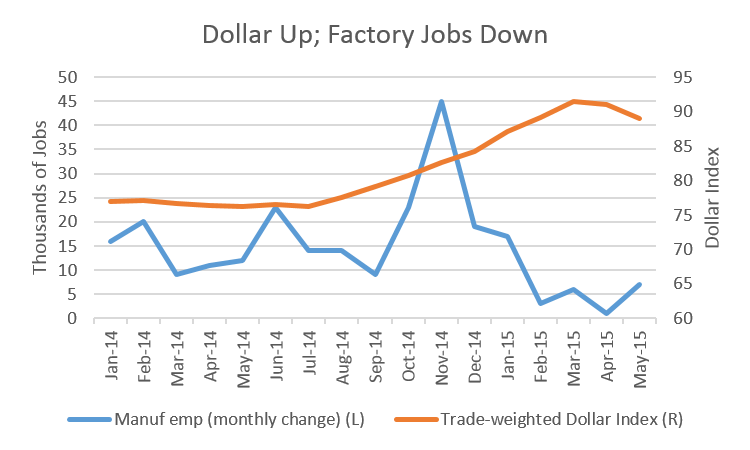 Dollar and Factory Jobs