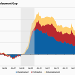 Two up-to-date pictures of labor market slack