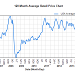 Here's one reason it's really hard to do enough on climate: Gas prices are the same today as they were 10 years ago!