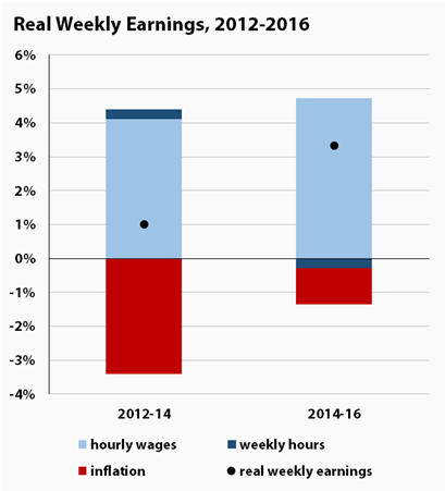 What's UP with wages?