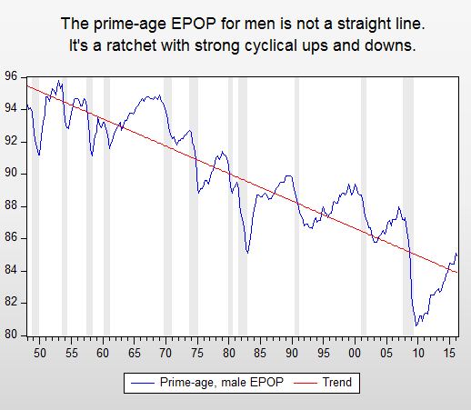Source: BLS, linear trend
