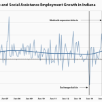 Congressman Todd Young gets it wrong: Obama is not a job killer–not in the US–not in Indiana