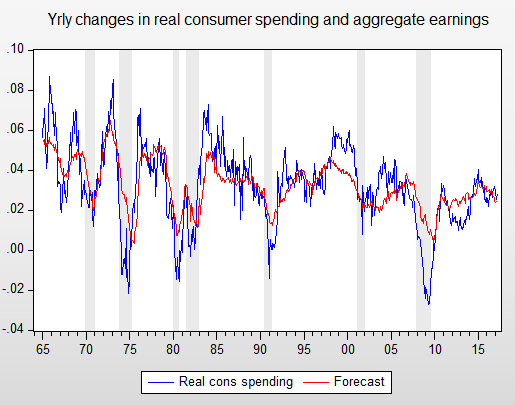 effects of inflation on consumer spending Inflation expectations and consumer spending in this regard, burke and ozdagli (2013) report that households in their sample, on average, did not expect wage growth to match inflation therefore, an increase in expected inflation would create a negative income effect that discouraged spending in both the present and future.