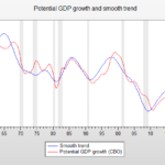 Potential growth and phony budgeting