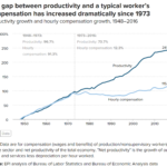 [UPDATED] Wages, productivity, progressive policies, and serial correlation: I weigh in on an important, interesting debate.
