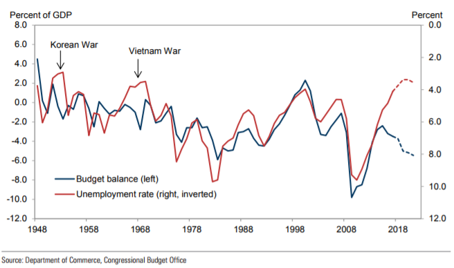 this moment in deficit spending jared bernstein on the economy
