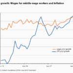 More solid job gains, but no real wage growth