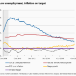 Another strong jobs report yields critical insights