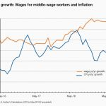 Headwinds in the job market? Payroll gains slow and wages fail to accelerate