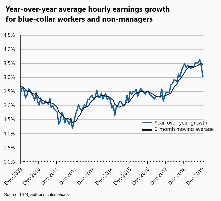 2019: A robust year for job growth; less so for wage growth
