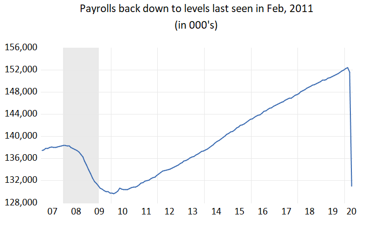 The US job market catches the virus and crashes.
