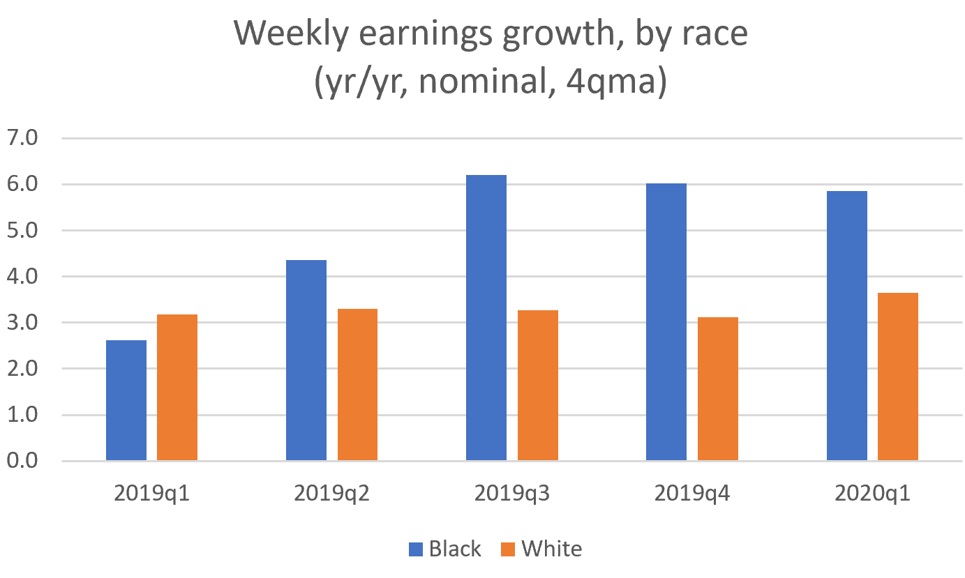 """Figures behind our """"targeting the Black rate"""" essay"""