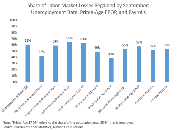 September 2020 jobs report: Slowing jobs gains and a huge spike in long-term unemployment