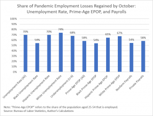 October jobs: better than expected but a long way to go